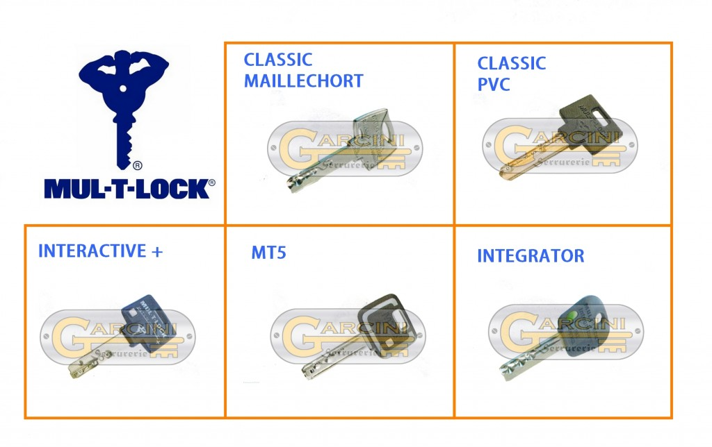 Clé multlock
